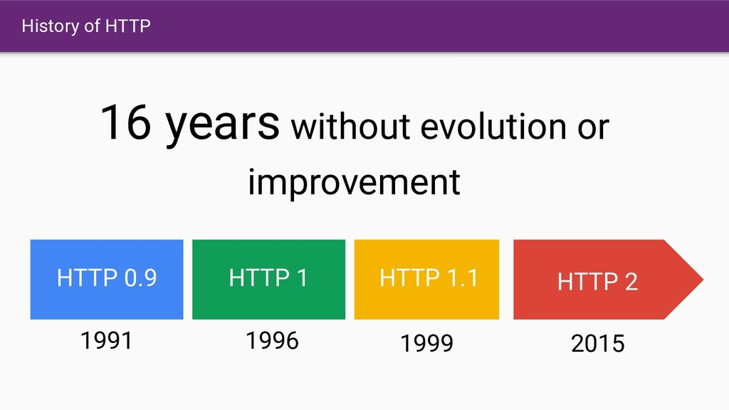 History of HTTP HTTP 0.9 1991 HTTP 1 1996 HTTP ...