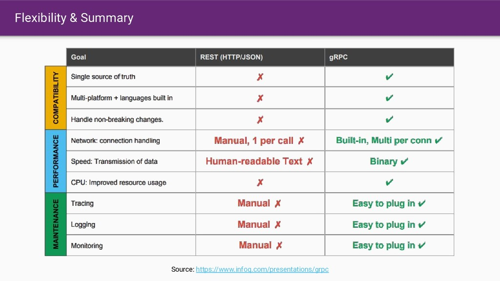 Flexibility & Summary Source: https://www.infoq...