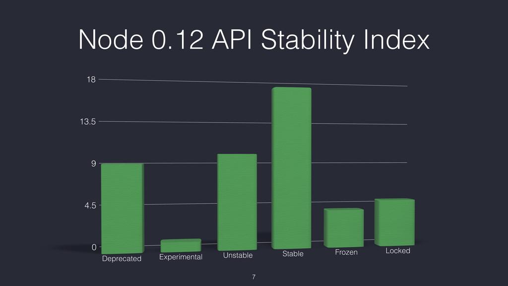 Node 0.12 API Stability Index 7