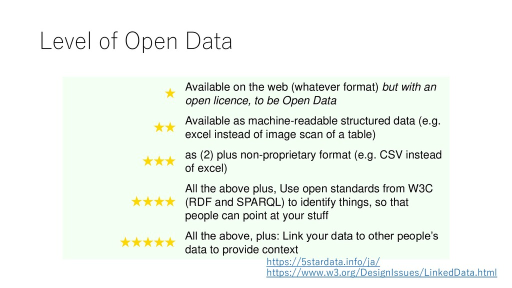 Level of Open Data ★ Available on the web (what...