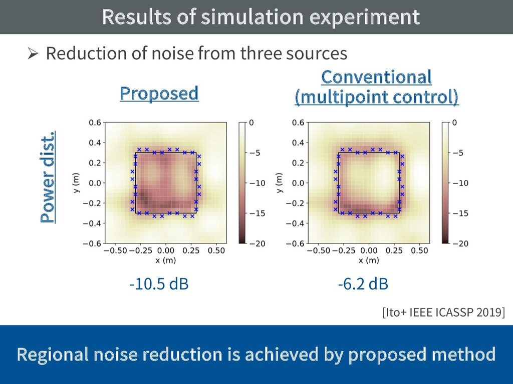 Results of simulation experiment Ø Reduction of...