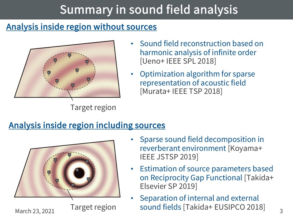 Summary in sound field analysis March 23, 2021 ...