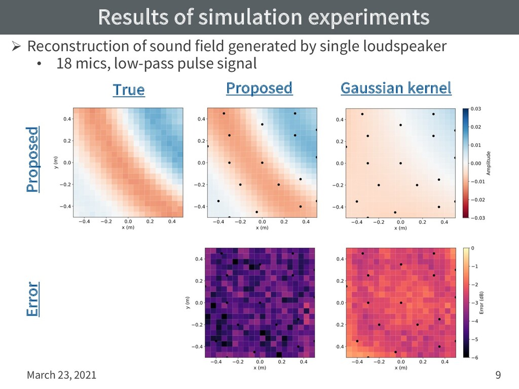 Results of simulation experiments March 23, 202...