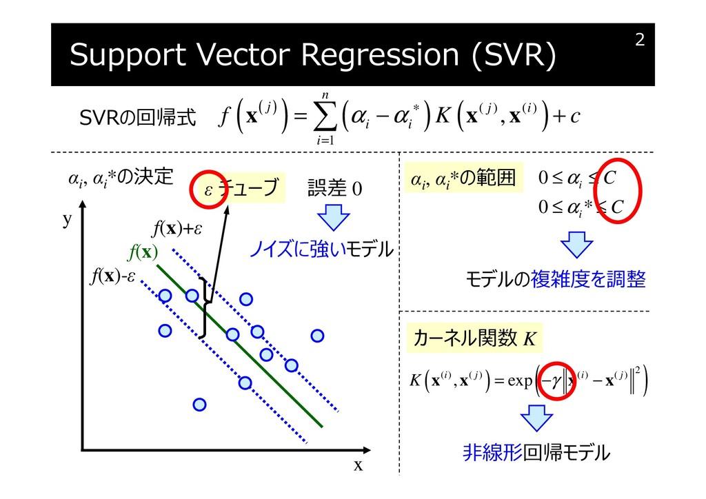 Support Vector Regression (SVR) 2 f(x) x f(x)-ε...