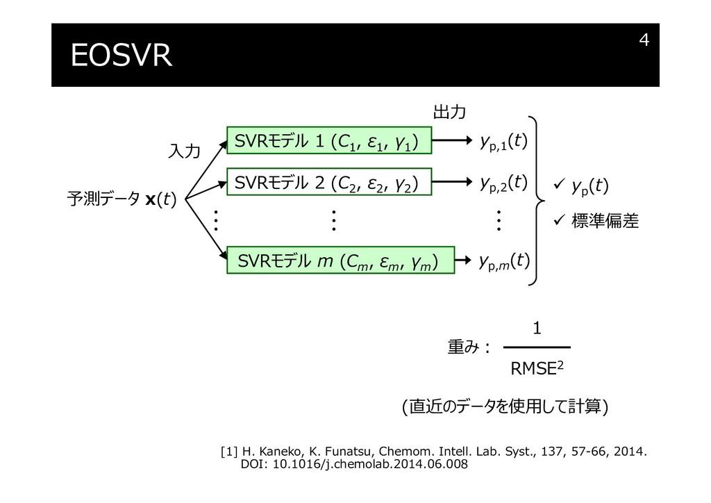 EOSVR 4 SVRモデル m (Cm , εm , γm ) 予測データ x(t) SVR...