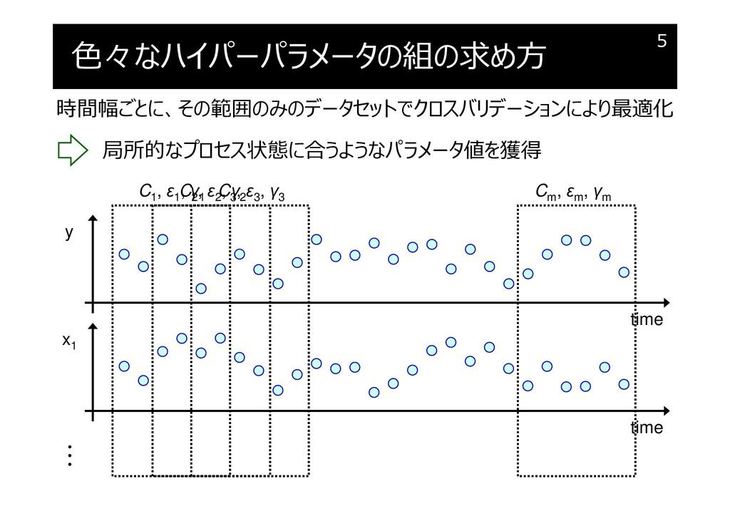 色々なハイパーパラメータの組の求め方 5 y x1 time time C1 , ε1 , γ...
