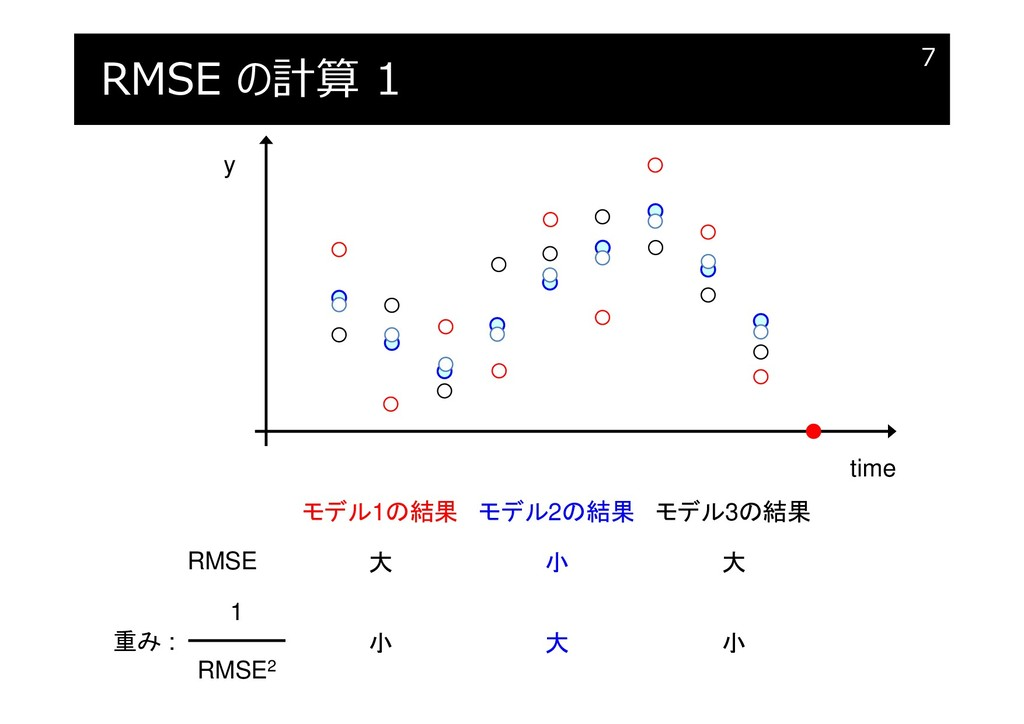 RMSE の計算 1 7 y time モデル2の結果 モデル1の結果 モデル3の結果 RMS...
