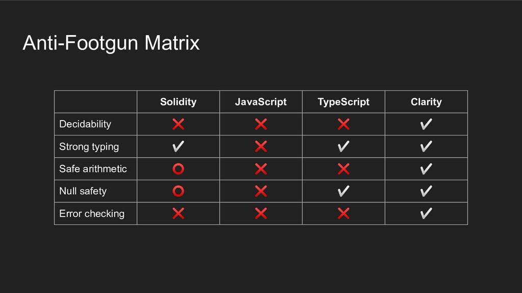 Solidity JavaScript TypeScript Clarity Decidabi...