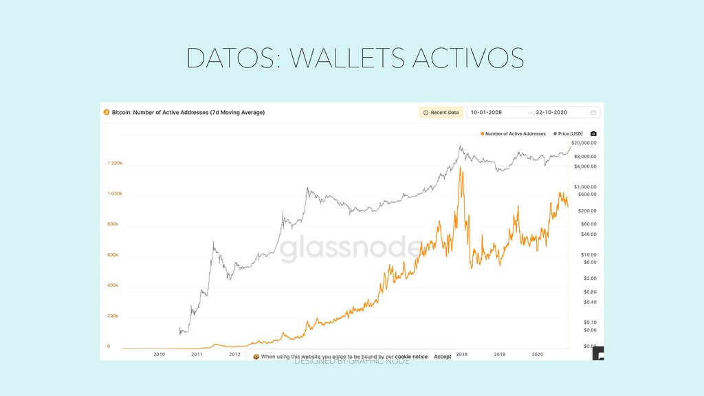 DATOS: WALLETS ACTIVOS DESIGNED BY GRAPHIC NODE
