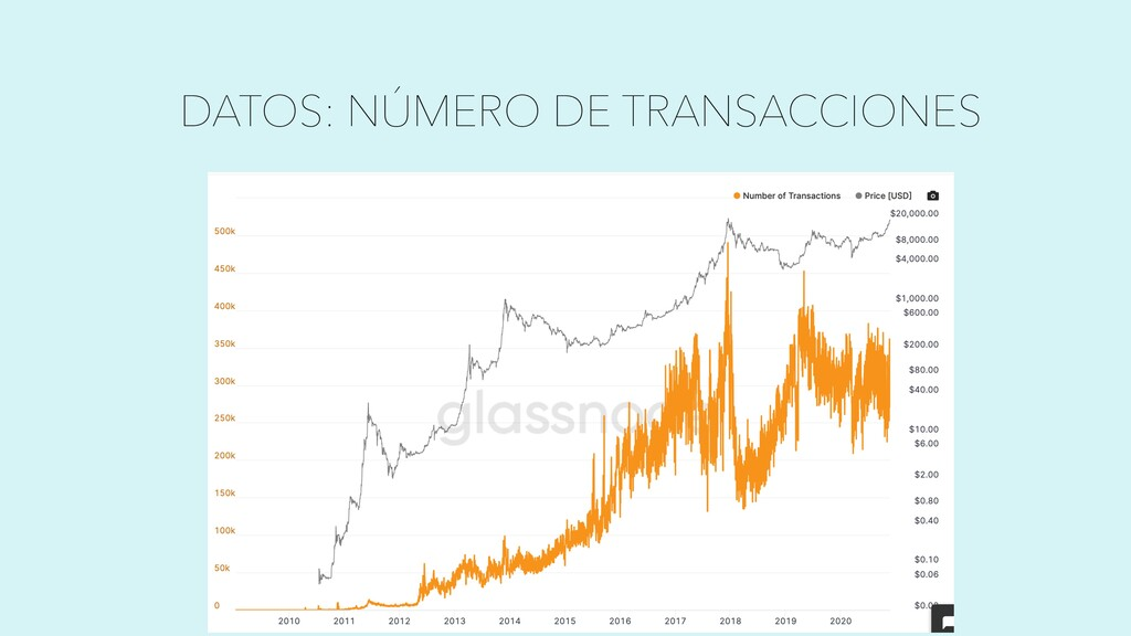 DESIGNED BY GRAPHIC NODE DATOS: NÚMERO DE TRANS...