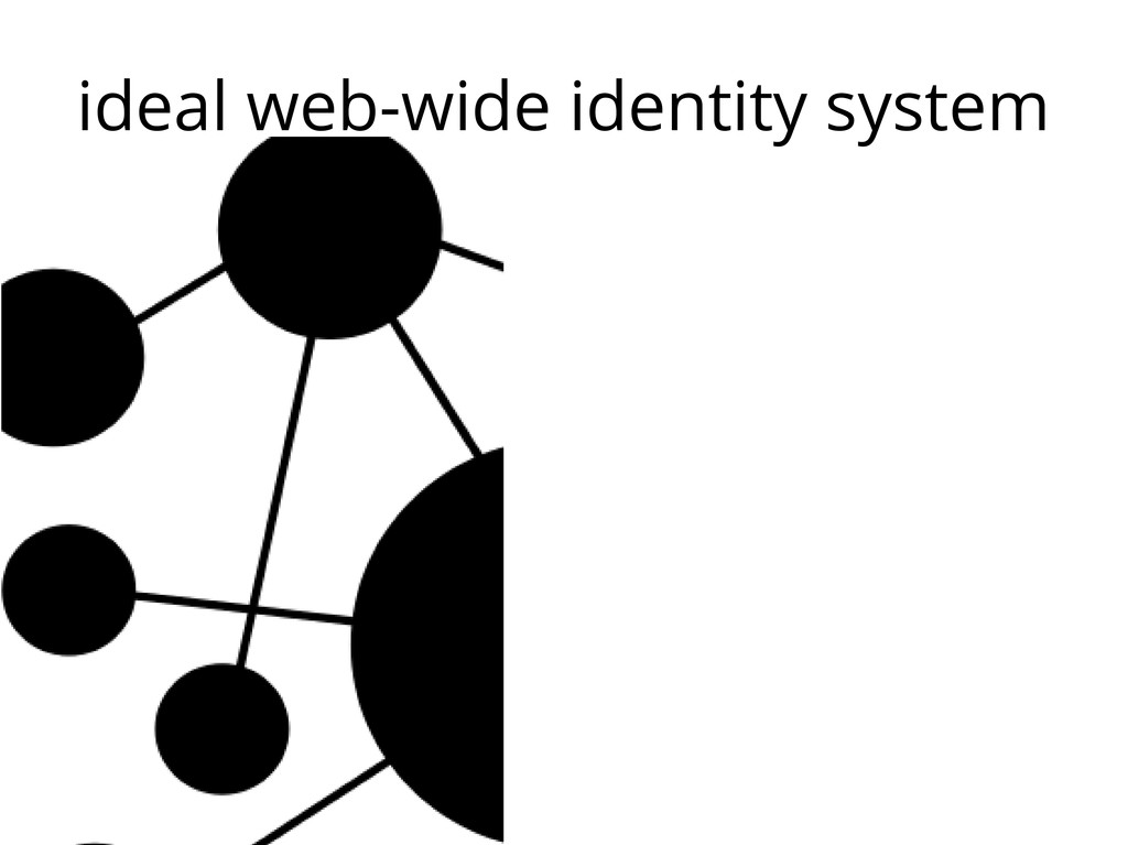 ideal web-wide identity system