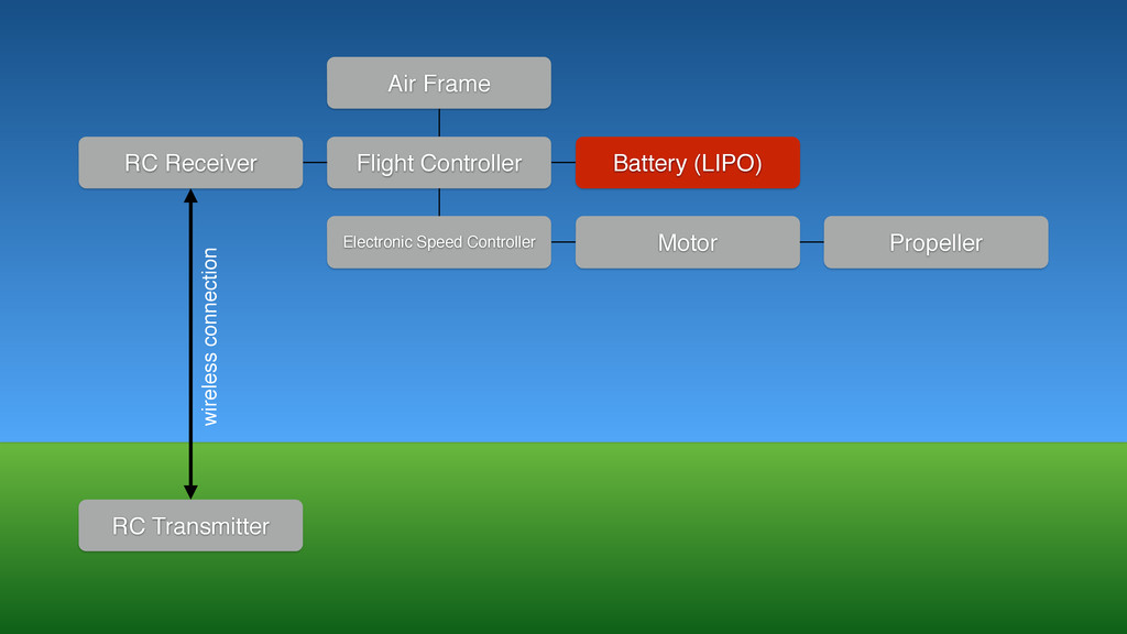 RC Receiver Flight Controller Battery (LIPO) Ai...