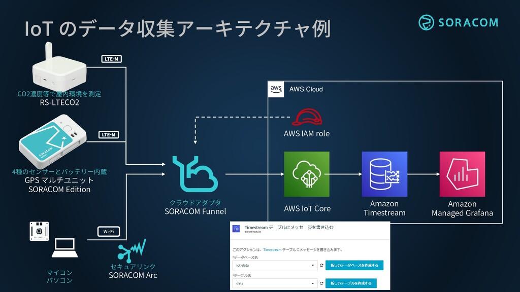IoT のデータ収集アーキテクチャ例 4種のセンサーとバッテリー内蔵 GPS マルチユニット ...