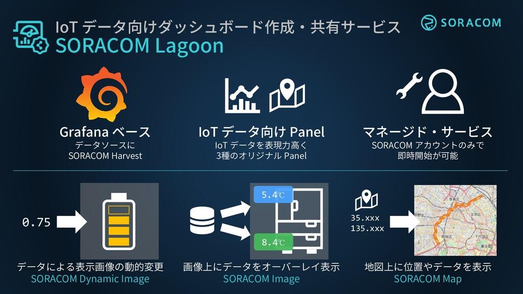 IoT データ向けダッシュボード作成・共有サービス SORACOM Lagoon Grafan...