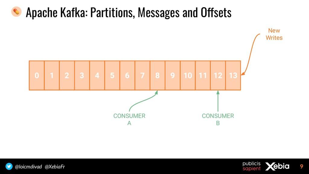 9 @loicmdivad @XebiaFr Apache Kafka: Partitions...
