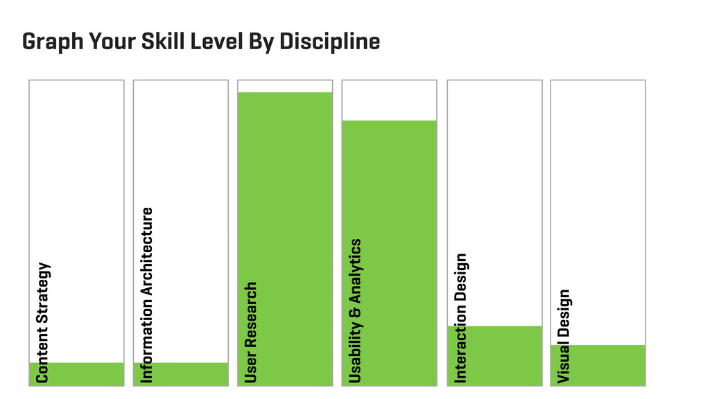 Graph Your Skill Level By Discipline User Resea...