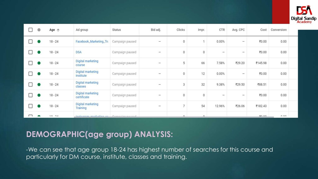 DEMOGRAPHIC(age group) ANALYSIS: -We can see th...
