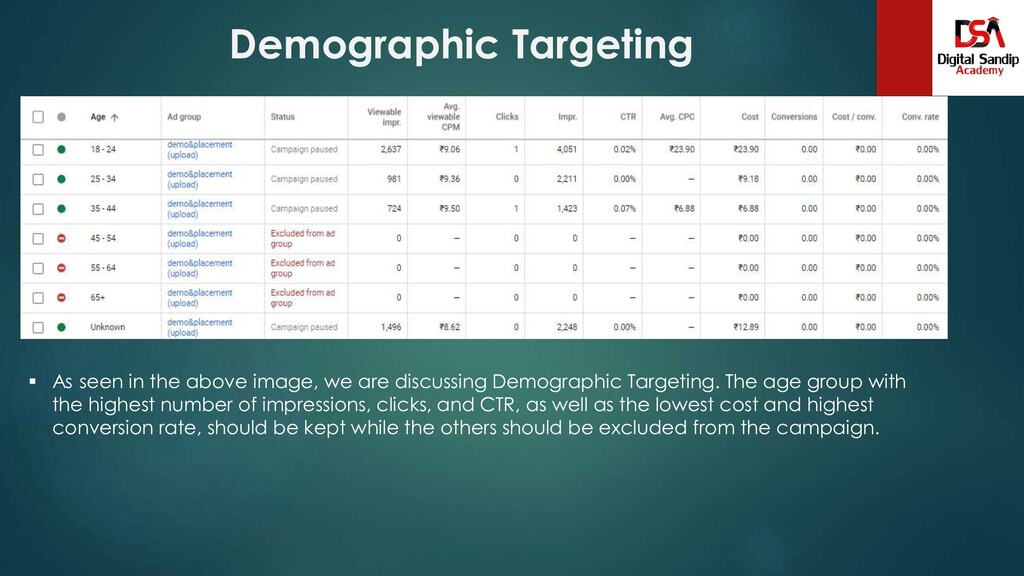 Demographic Targeting  As seen in the above im...