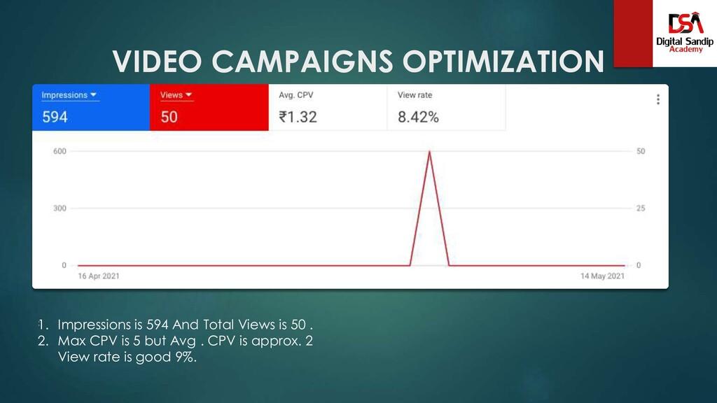 VIDEO CAMPAIGNS OPTIMIZATION : 1. Impressions i...