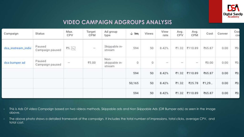 VIDEO CAMPAIGN ADGROUPS ANALYSIS • This is Ads ...