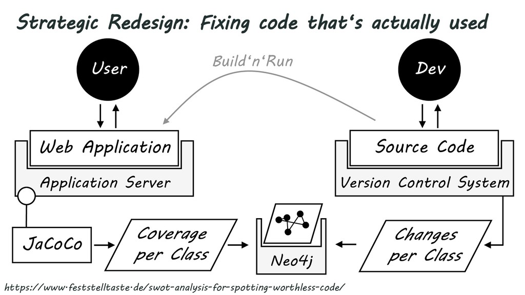 Strategic Redesign: Fixing code that's actually...