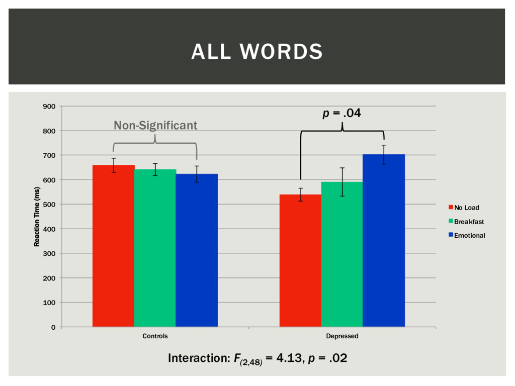 ALL WORDS Interaction: F(2,48) = 4.13, p = .02 ...