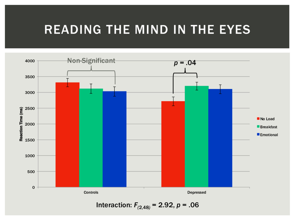 READING THE MIND IN THE EYES Interaction: F(2,4...