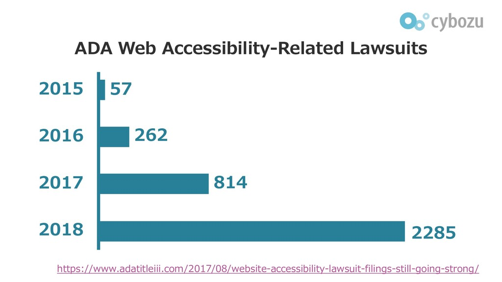 ADA Web Accessibility-Related Lawsuits 2285 201...