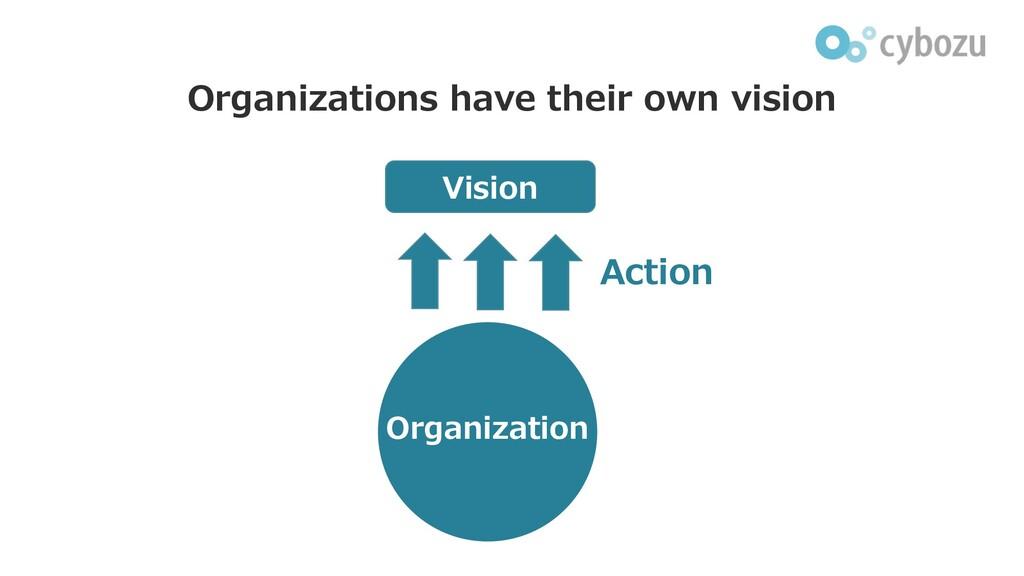 Organizations have their own vision Organizatio...