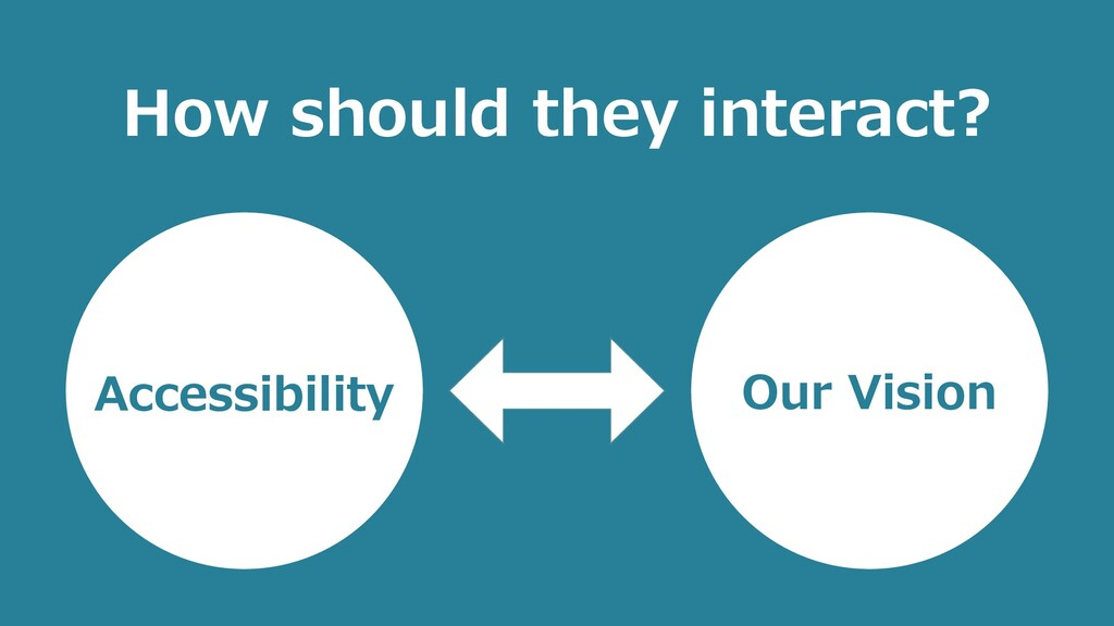 How should they interact? Accessibility Our Vis...