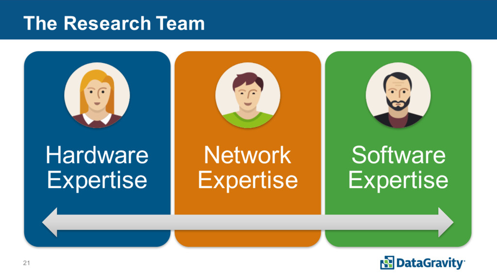 21 The Research Team Hardware Expertise Network...