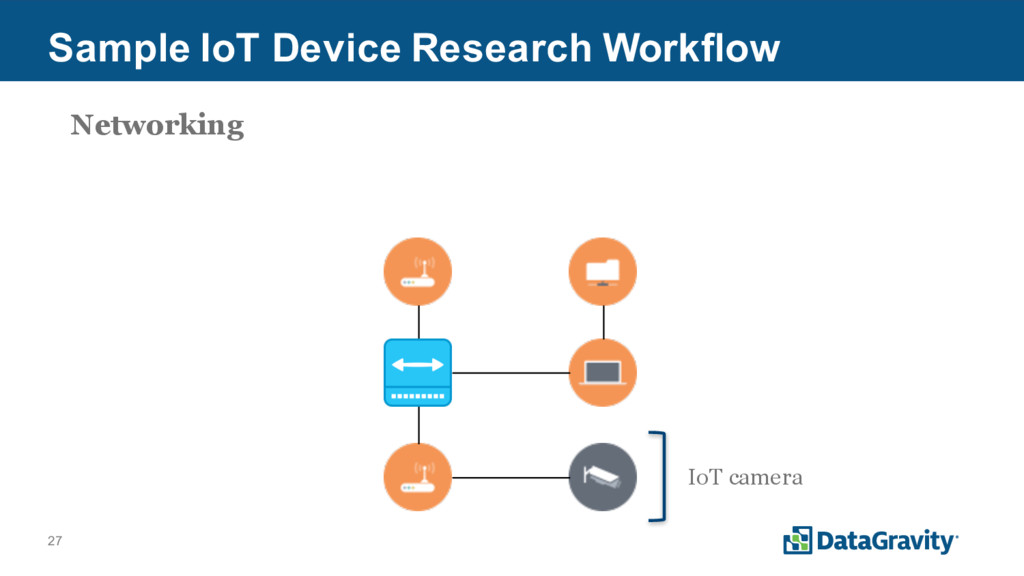 27 Sample IoT Device Research Workflow IoT came...