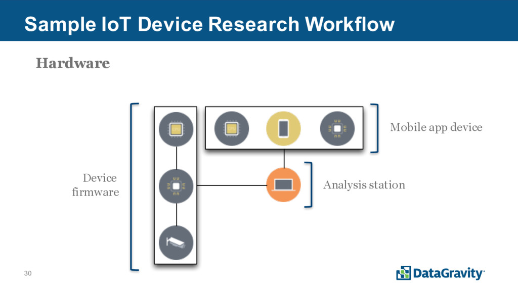 30 Sample IoT Device Research Workflow Device f...