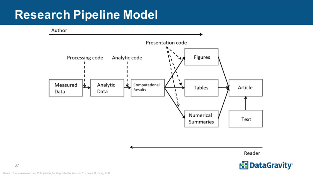 "37 Research Pipeline Model Source: ""Computation..."