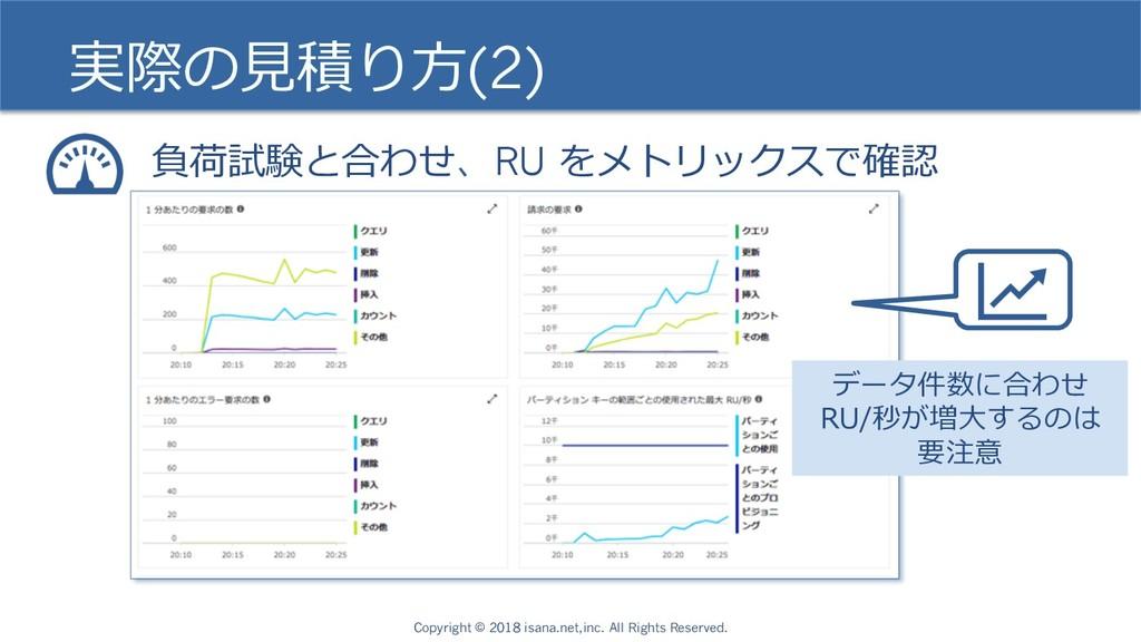実際の⾒積り⽅(2) 負荷試験と合わせ、RU をメトリックスで確認 Copyright © 2...