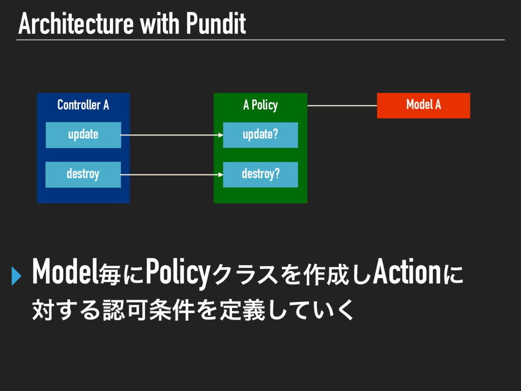 Architecture with Pundit ‣ ModelຖʹPolicyΫϥεΛ࡞͠...
