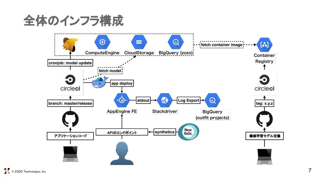 © ZOZO Technologies, Inc. 全体のインフラ構成 7 APIのエンドポイ...