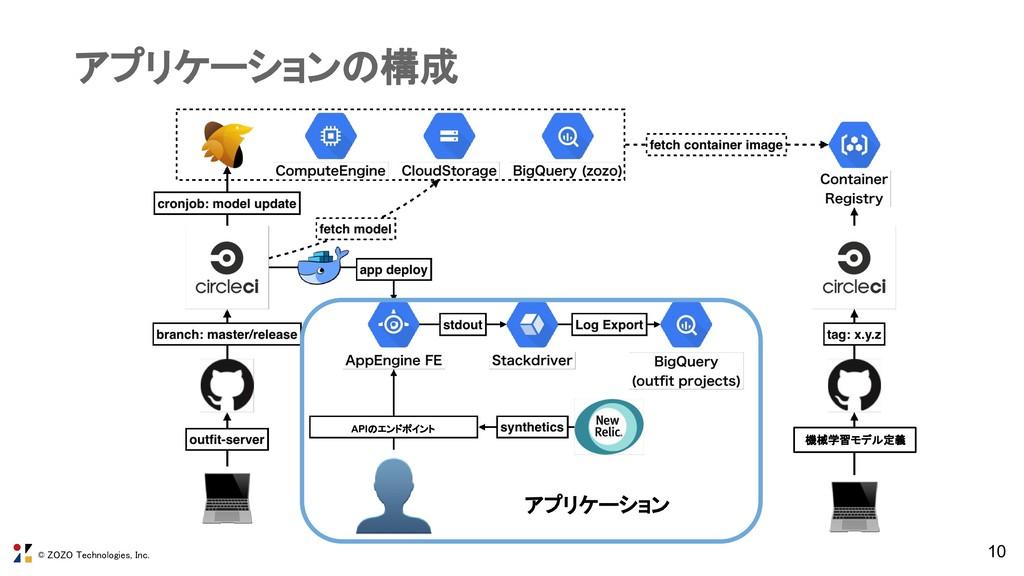 © ZOZO Technologies, Inc. 10 アプリケーションの構成 アプリケーシ...