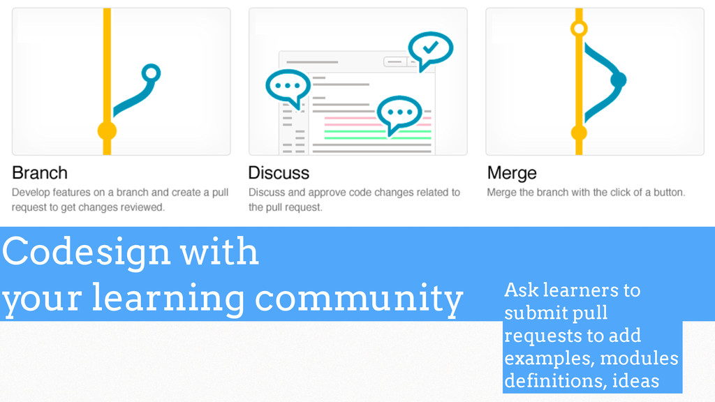 Codesign with your learning community Ask learn...