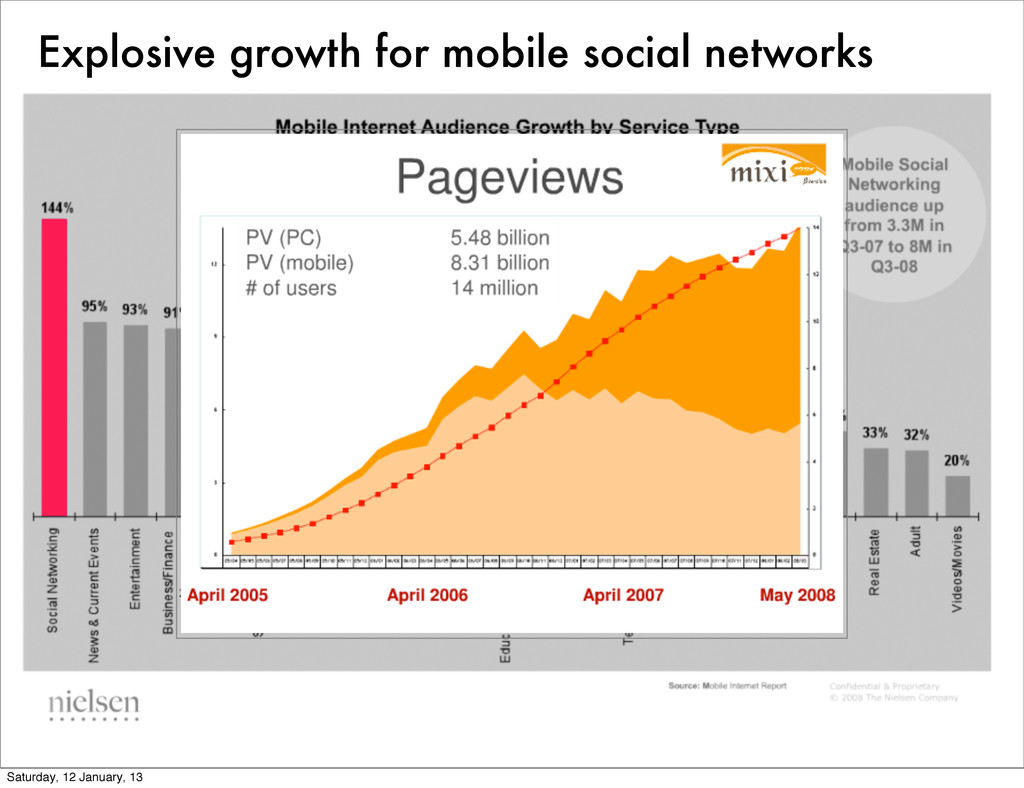 Explosive growth for mobile social networks Sat...