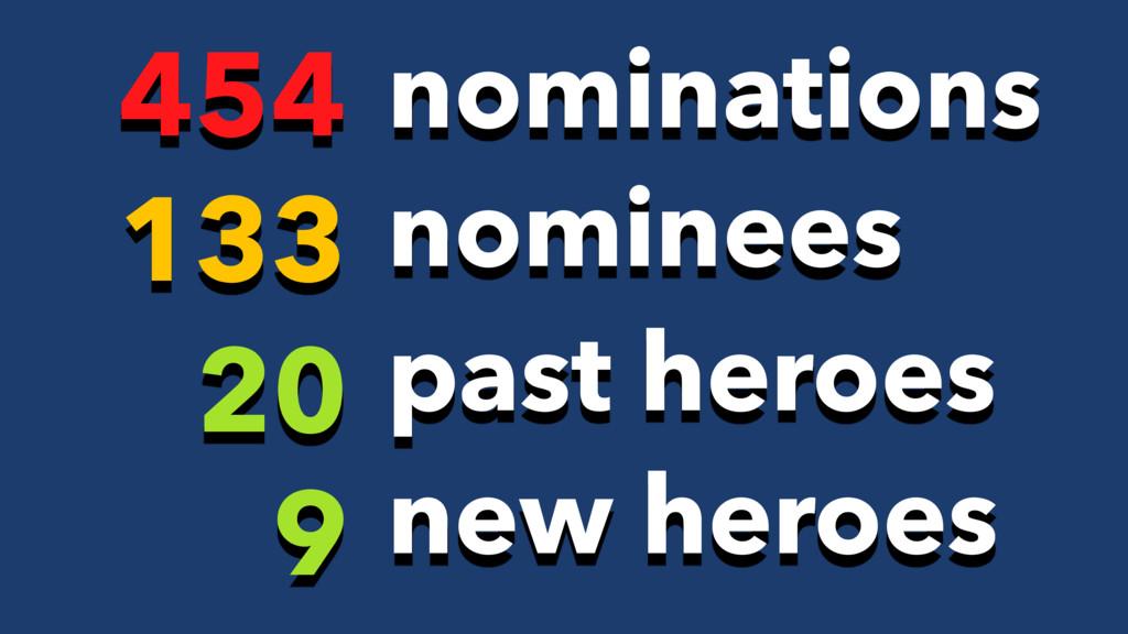 20 past heroes 133 nominees 454 nominations 9 n...