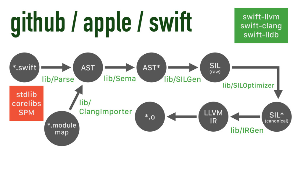 github / apple / swift *.swift lib/Parse AST AS...