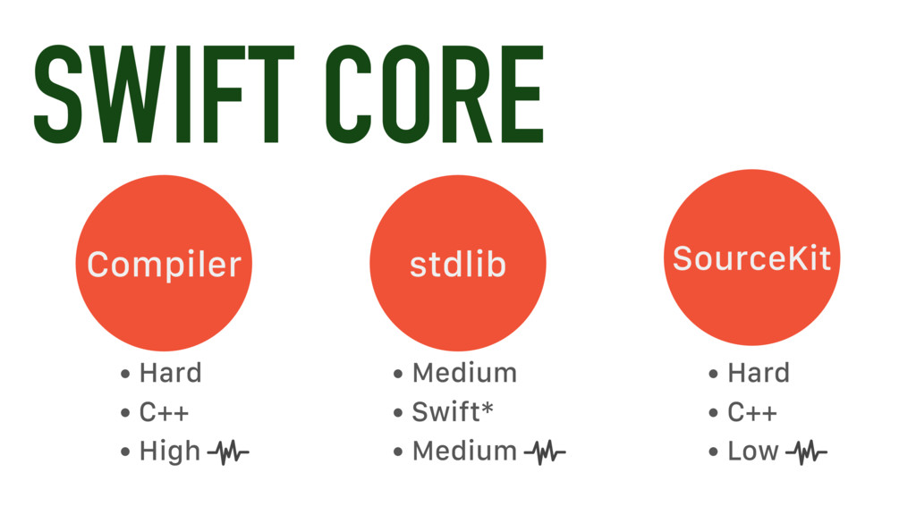 SWIFT CORE Compiler stdlib • Hard • C++ • High ...