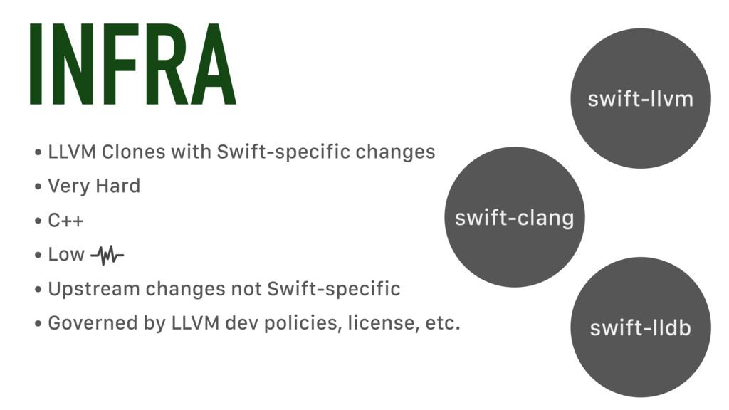 INFRA • LLVM Clones with Swift-specific changes...