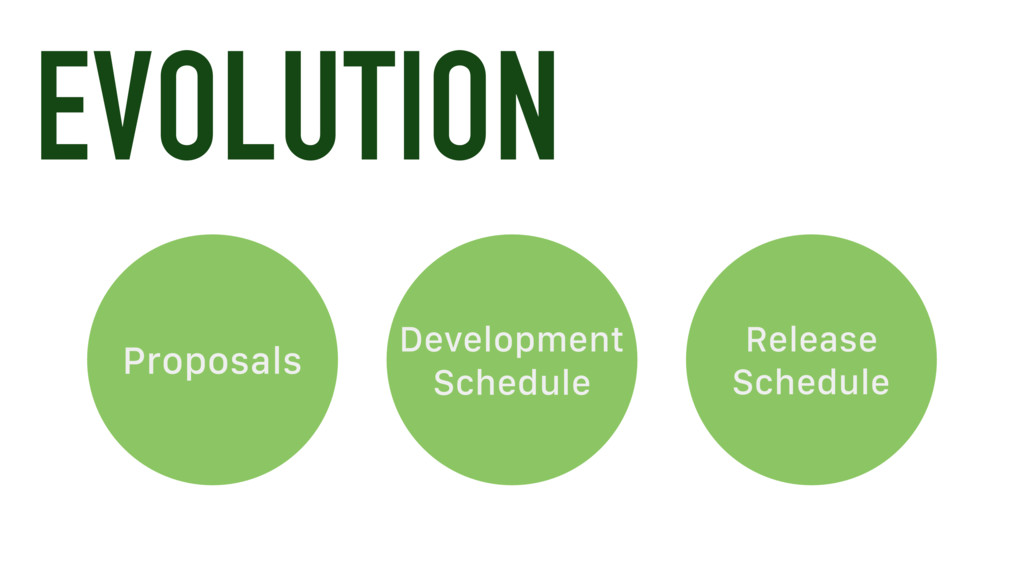EVOLUTION Proposals Development Schedule Releas...