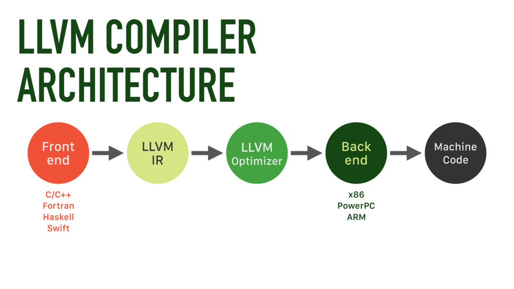 LLVM COMPILER ARCHITECTURE Front end Back end L...