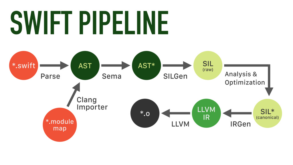 SWIFT PIPELINE *.swift Parse AST AST* SIL (raw)...