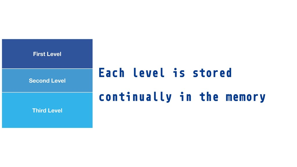 Each level is stored continually in the memory ...