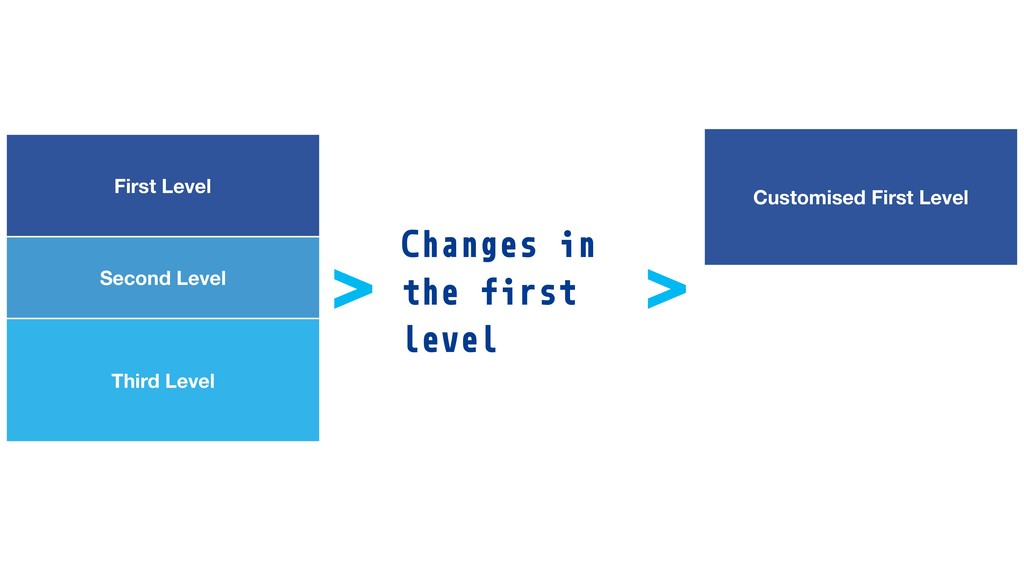 First Level Second Level Third Level > Customis...