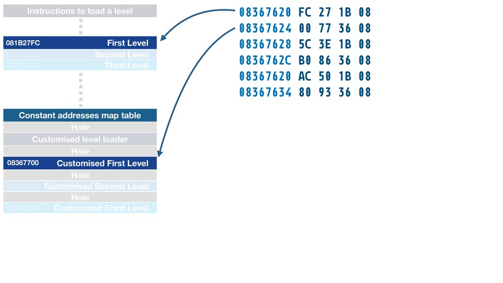 Instructions to load a level 08367620 FC 27 1B ...